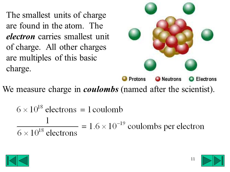11 The smallest units of charge are found in the atom. The electron carries smallest unit of charge. All other charges are multiples of this basic cha