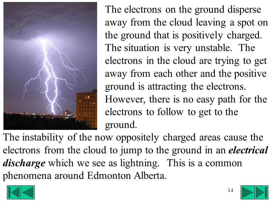 14 The electrons on the ground disperse away from the cloud leaving a spot on the ground that is positively charged. The situation is very unstable. T