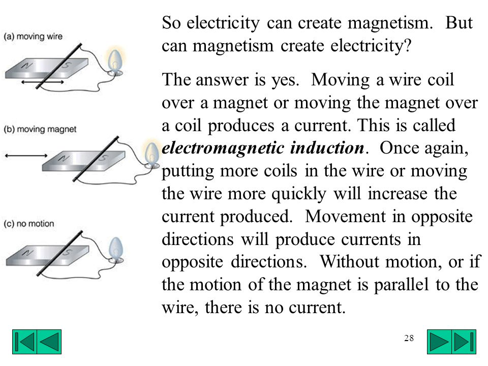 28 So electricity can create magnetism. But can magnetism create electricity? The answer is yes. Moving a wire coil over a magnet or moving the magnet