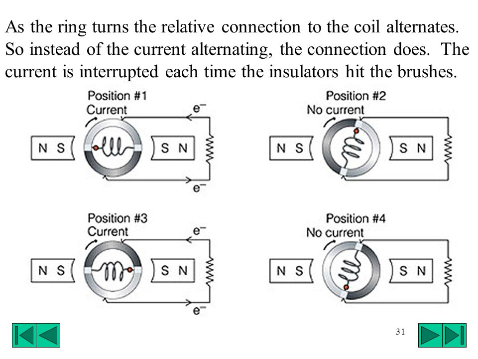 31 As the ring turns the relative connection to the coil alternates. So instead of the current alternating, the connection does. The current is interr