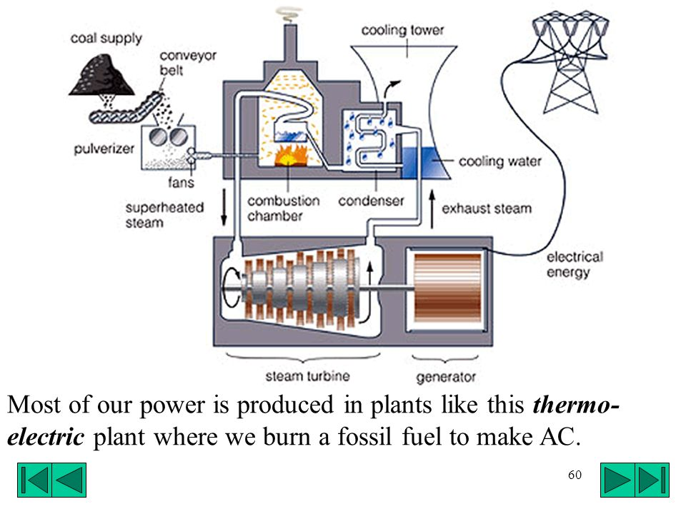 60 Most of our power is produced in plants like this thermo- electric plant where we burn a fossil fuel to make AC.