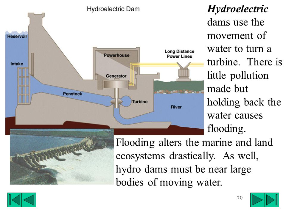 70 Hydroelectric dams use the movement of water to turn a turbine. There is little pollution made but holding back the water causes flooding. Flooding