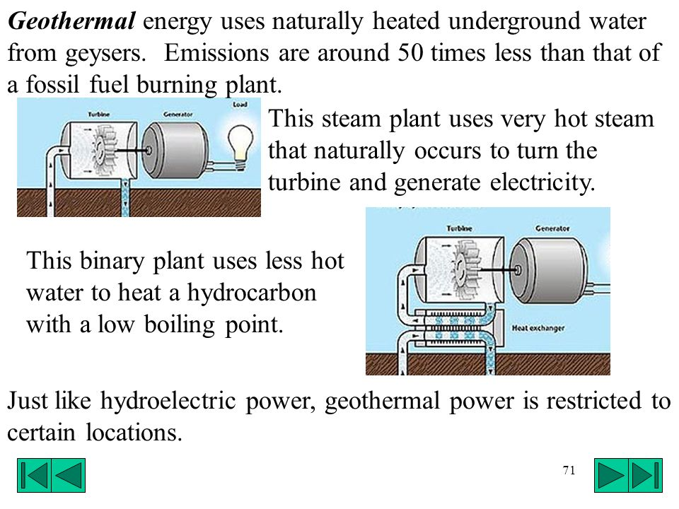 71 Geothermal energy uses naturally heated underground water from geysers. Emissions are around 50 times less than that of a fossil fuel burning plant