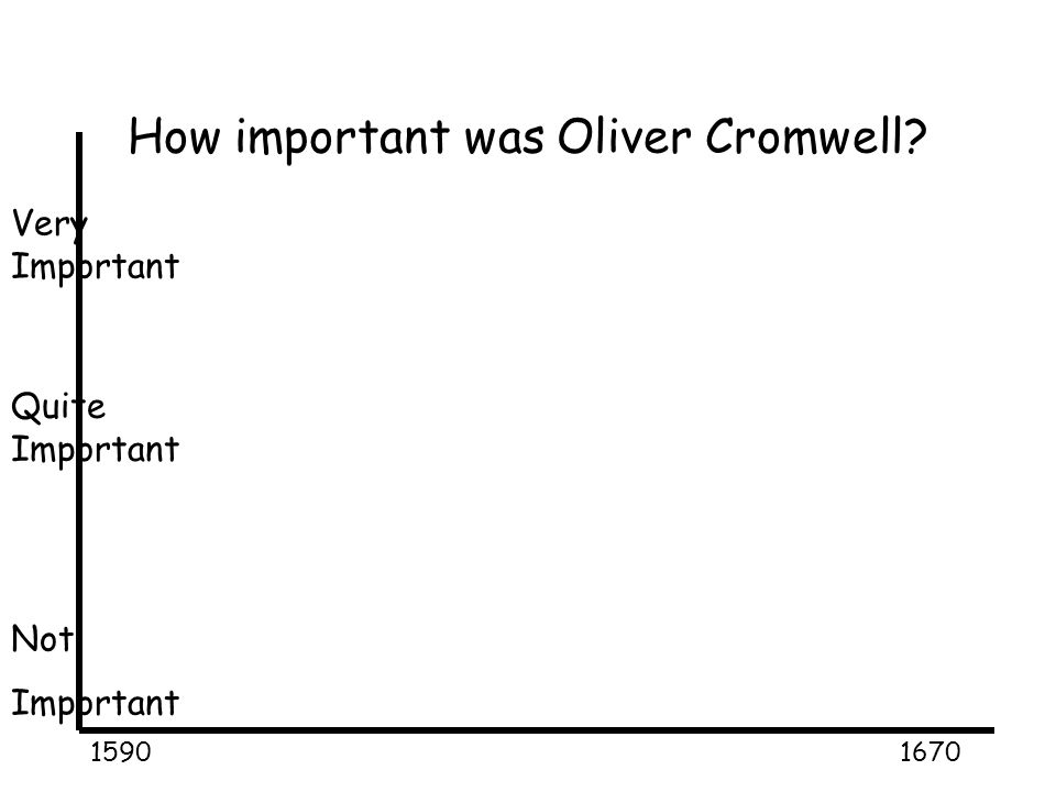 How important was Oliver Cromwell? 15901670 Very Important Quite Important Not Important