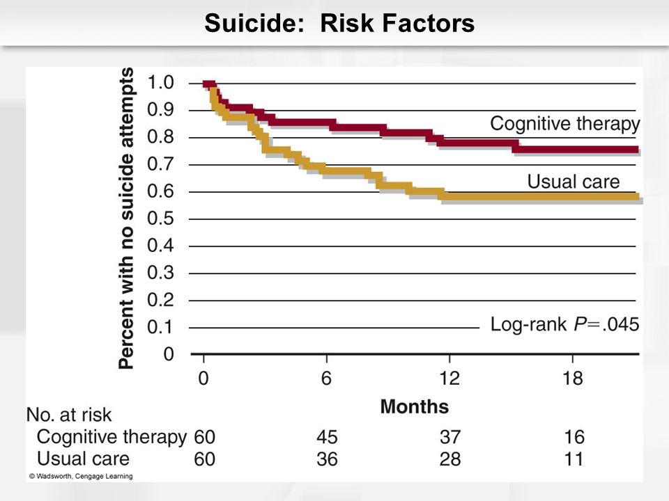 Suicide: Risk Factors