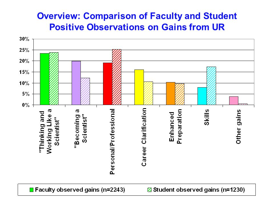 Overview: Comparison of Faculty and Student Positive Observations on Gains from UR