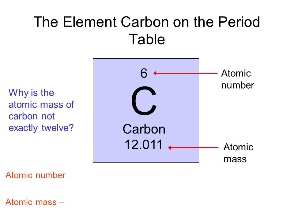 6 C Carbon 12.011 Go to Section: The Element Carbon on the Period Table Atomic number – Atomic mass – Atomic number Atomic mass Why is the atomic mass