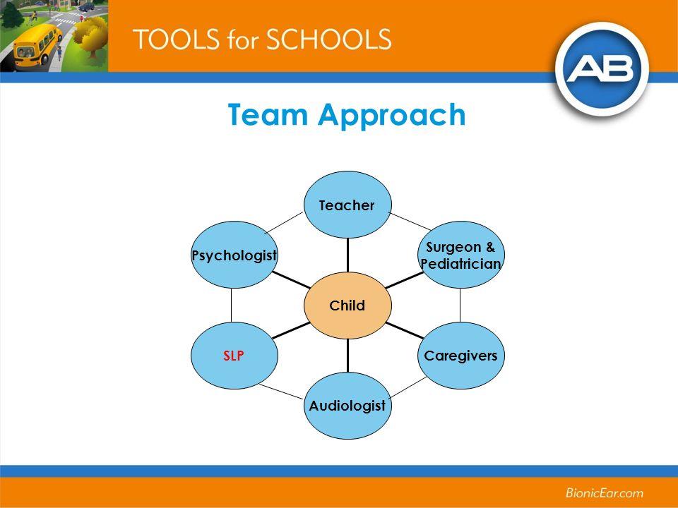 Team Approach Psychologist SLP Audiologist Caregivers Surgeon & Pediatrician Teacher Child