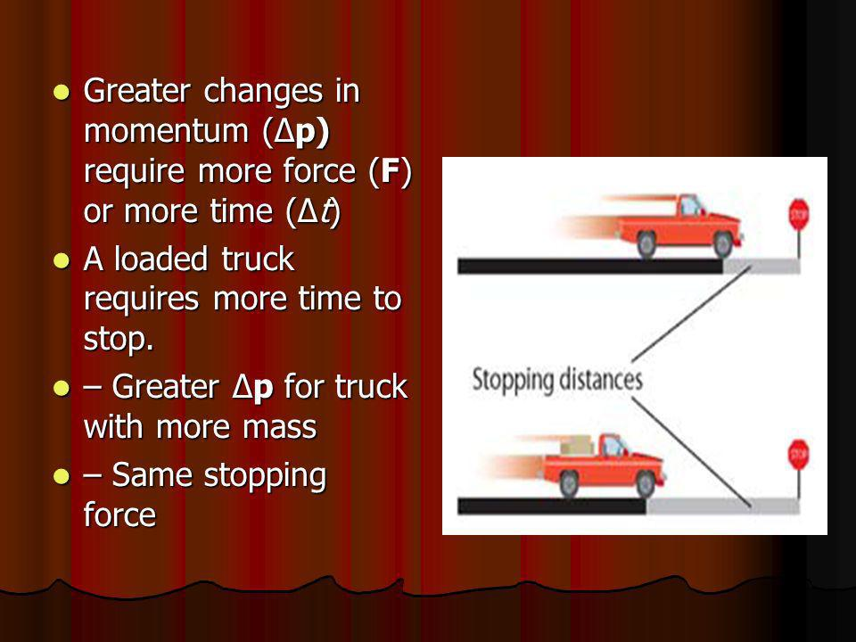 Greater changes in momentum (Δp) require more force (F) or more time (Δt) Greater changes in momentum (Δp) require more force (F) or more time (Δt) A