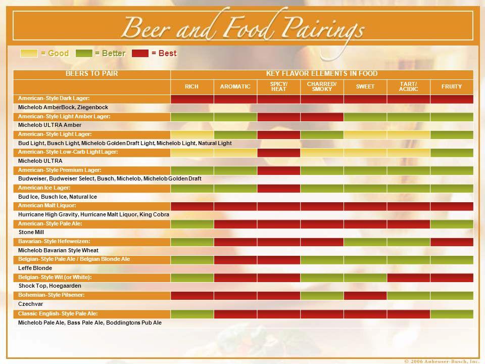 Chef & Brewmaster Pairing Highlights Asian Kirin Ichiban & Rainbow Roll Kirin Ichiban & Szechwan Beef with Stir-Fried Mushrooms and Green Beans Spicy/Heat Hoppy/Spicy, Clean/Crisp Spicy/Heat Hoppy/Spicy, Clean/Crisp Food Key Beer Key