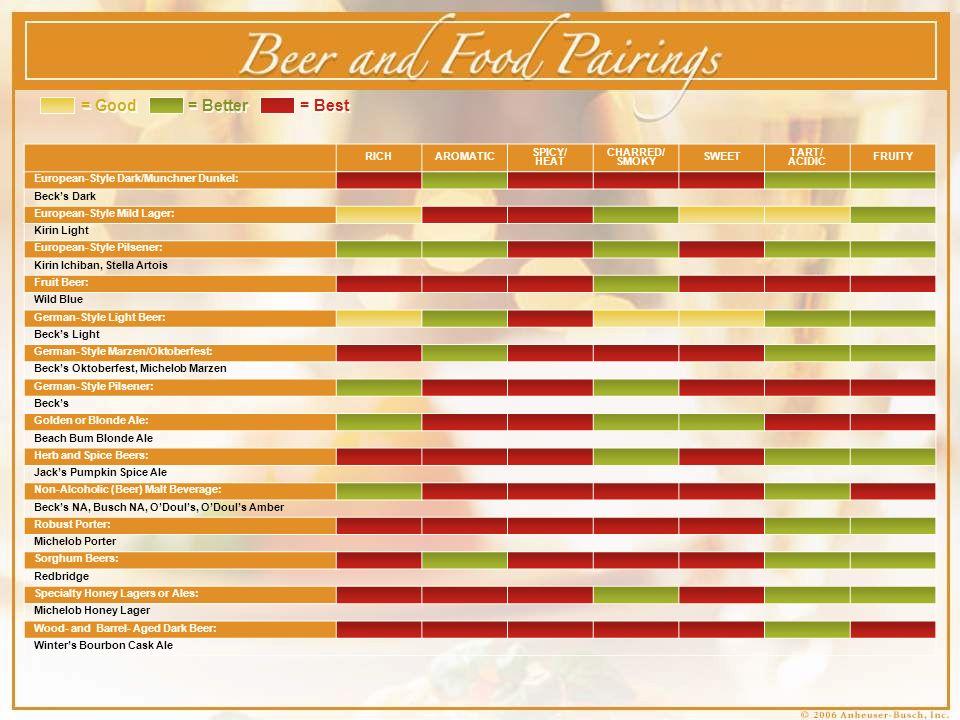Chef & Brewmaster Pairing Highlights Cheese Budweiser & Pepper Jack Bud Light & Brie Michelob Lager & Feta Clean/Crisp Spicy/Heat Hoppy/Spicy Rich Tart/Acidic Hoppy, Sweet, Rich, Slight Roasted Malt Food Key Beer Key