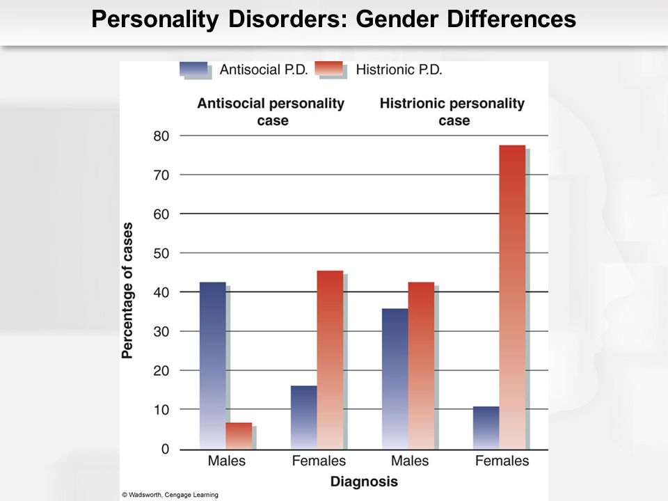 Personality Disorders: Gender Differences