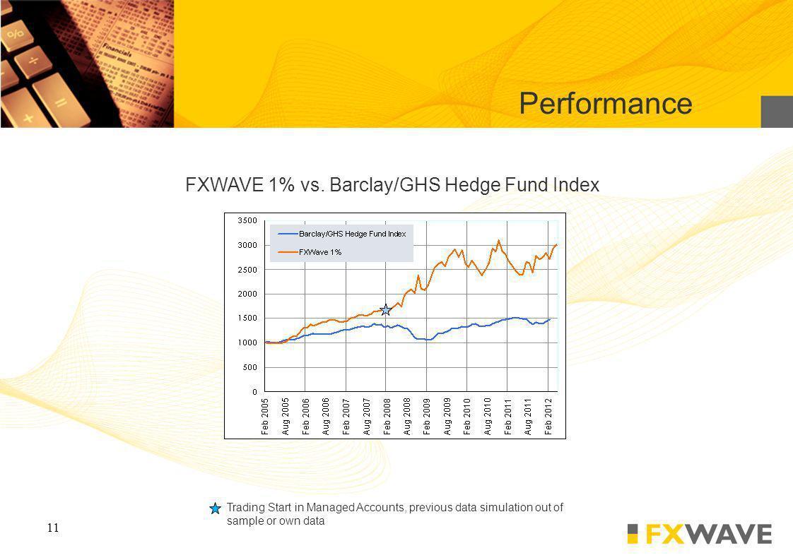 11 FXWAVE 1% vs.