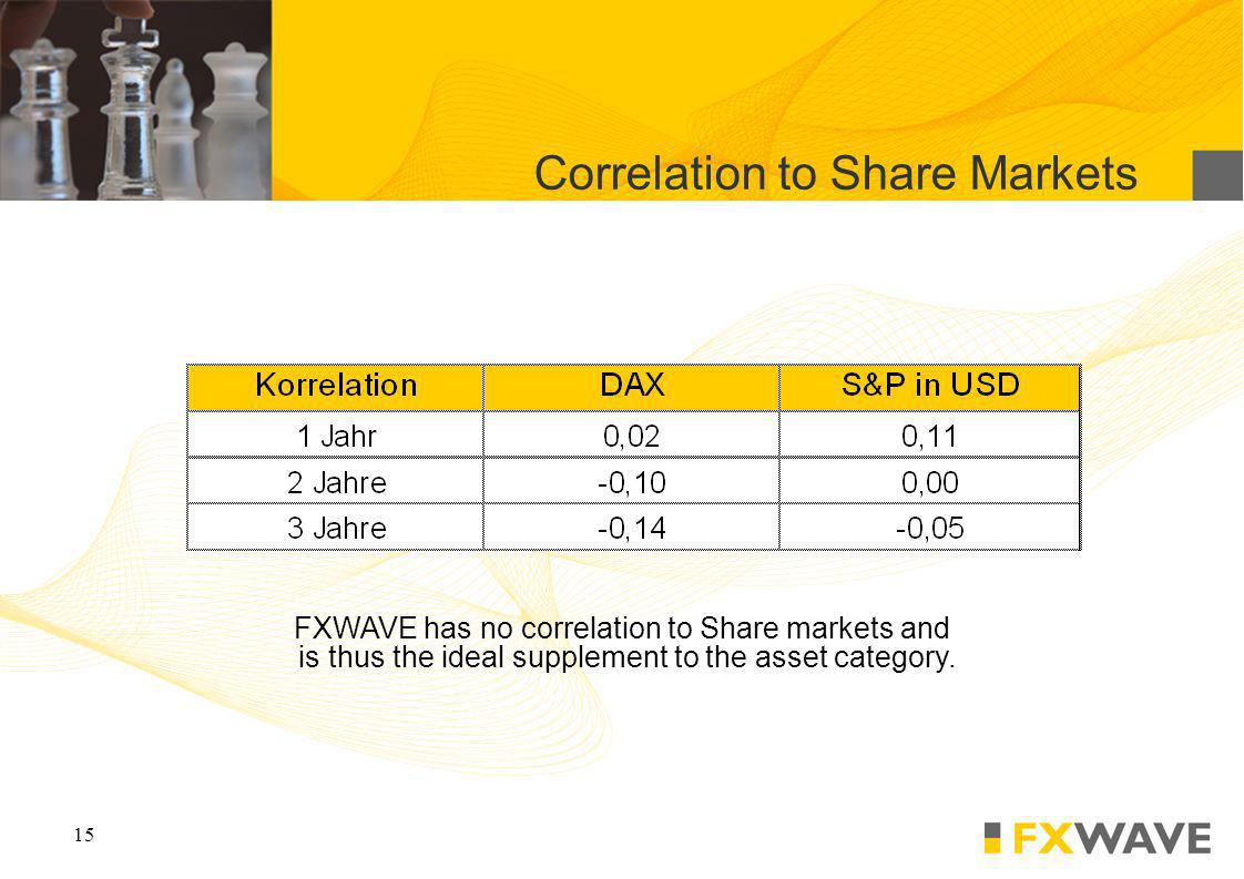15 Correlation to Share Markets FXWAVE has no correlation to Share markets and is thus the ideal supplement to the asset category.
