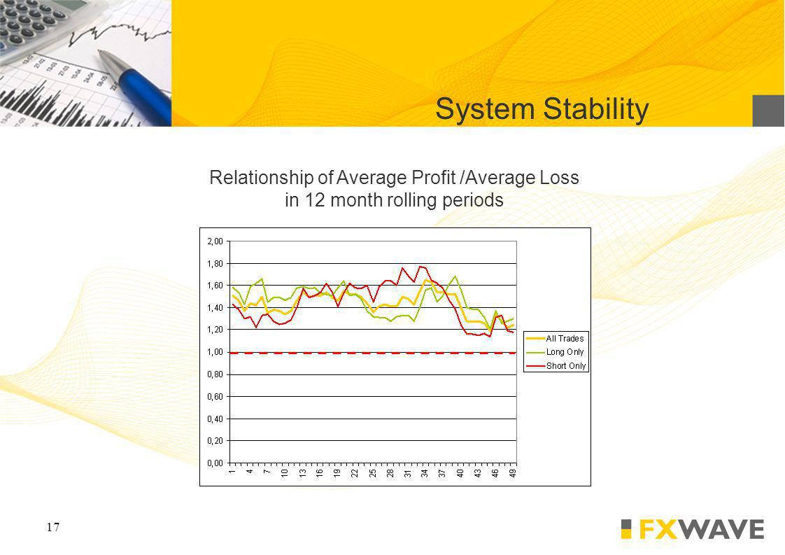 17 System Stability Relationship of Average Profit /Average Loss in 12 month rolling periods
