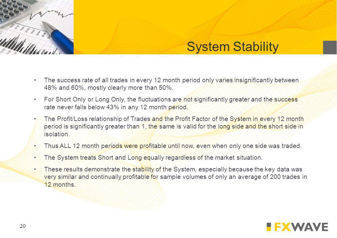 20 System Stability The success rate of all trades in every 12 month period only varies insignificantly between 48% and 60%, mostly clearly more than 50%.