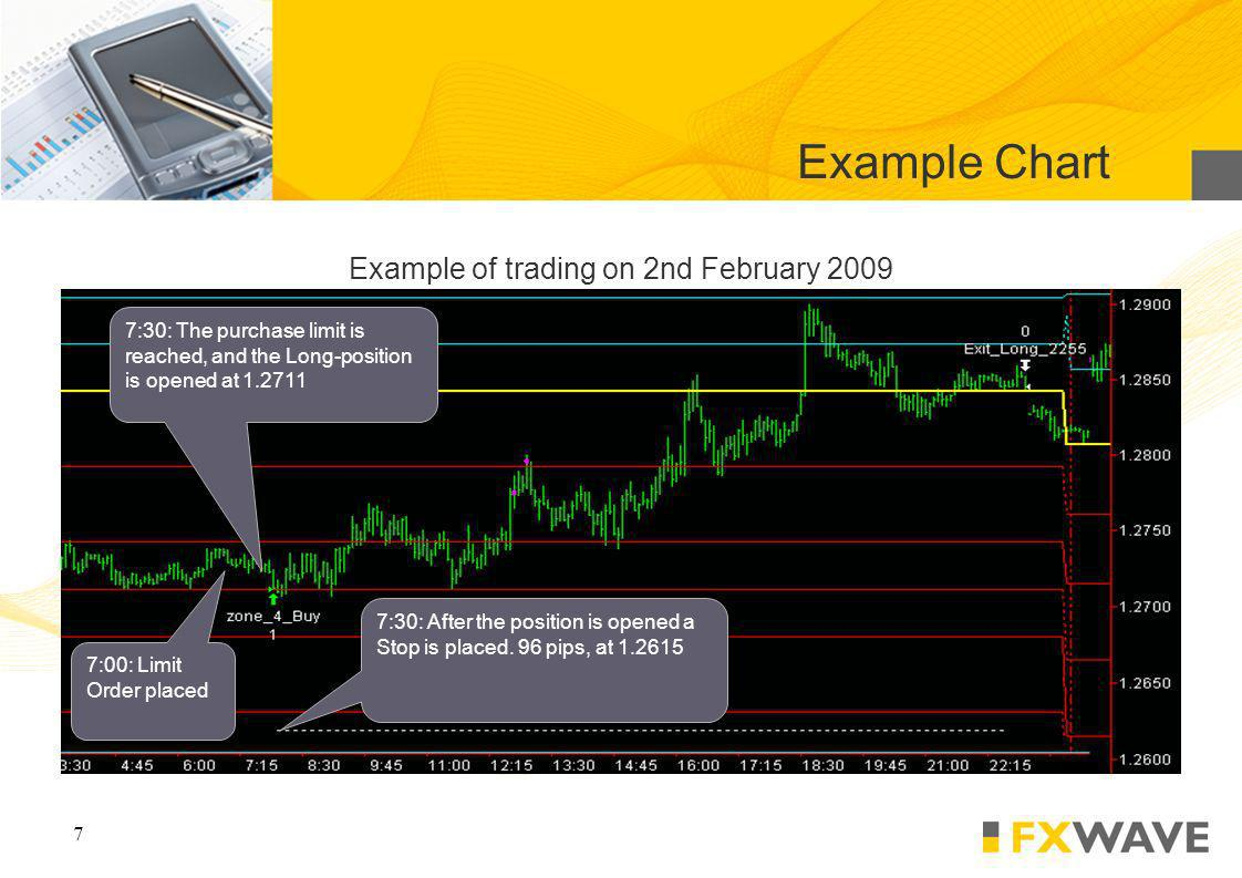7 Example of trading on 2nd February 2009 Example Chart 7:00: Limit Order placed 7:30: The purchase limit is reached, and the Long-position is opened at 1.2711 7:30: After the position is opened a Stop is placed.