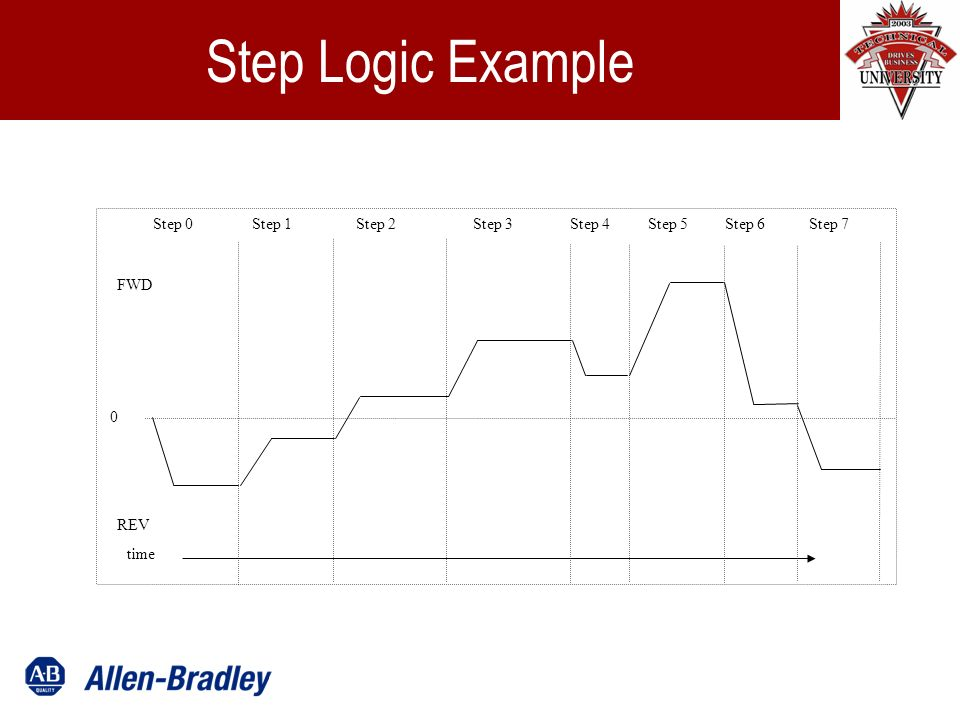 Step Logic Example Step 0Step 1Step 2Step 3Step 4Step 5Step 6Step 7 0 FWD REV time