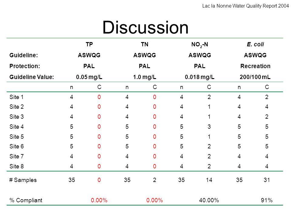 Discussion TPTNNO 2 -NE. coli Guideline:ASWQG Protection:PAL Recreation Guideline Value:0.05 mg/L1.0 mg/L0.018 mg/L200/100 mL nCnCnCnC Site 140404242