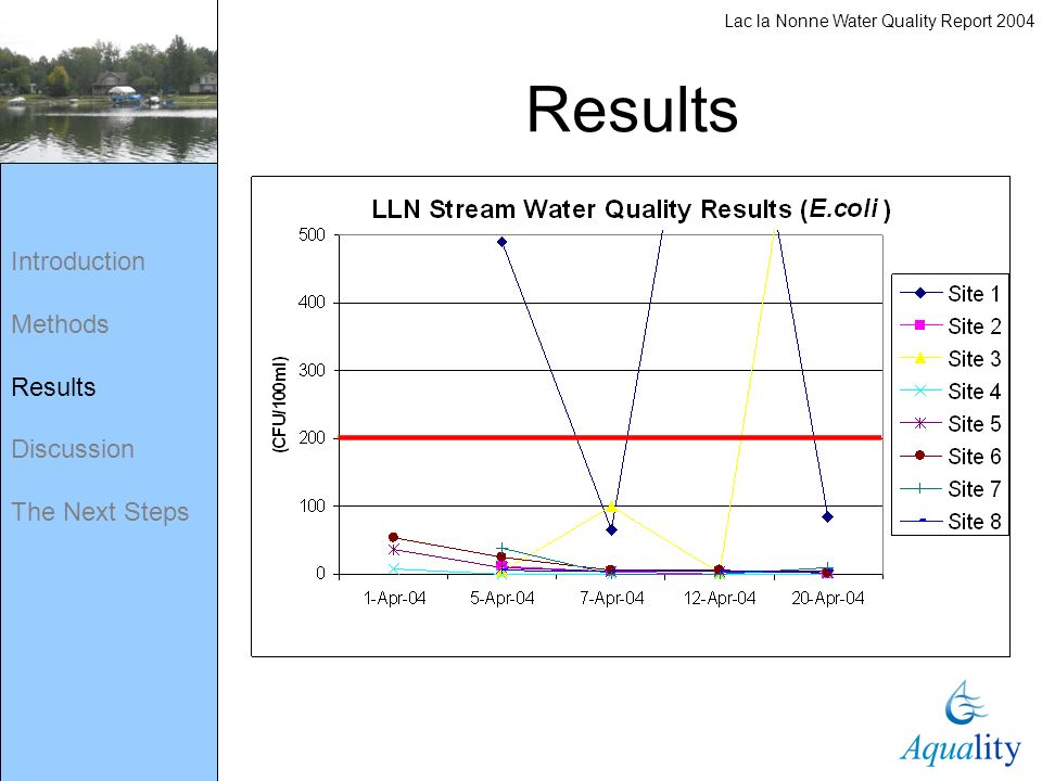 Introduction Methods Results Discussion The Next Steps Results Lac la Nonne Water Quality Report 2004
