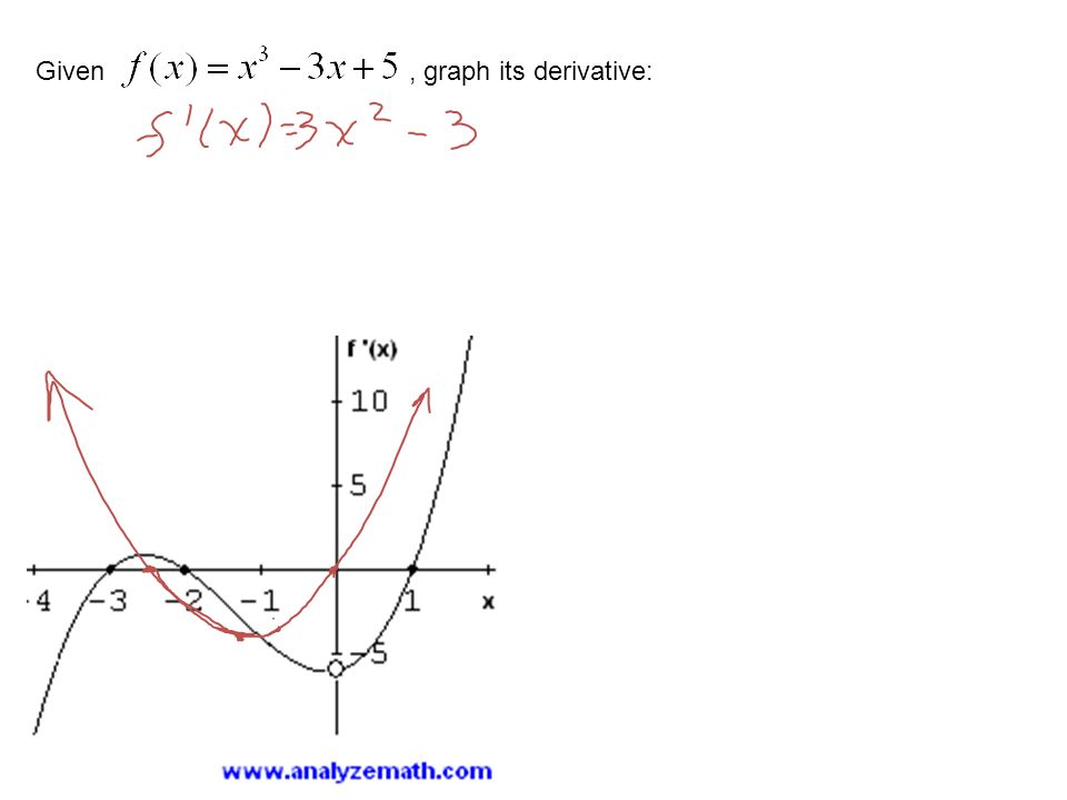 Given, graph its derivative: