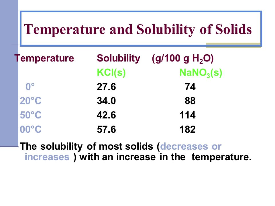 Temperature and Solubility of Solids TemperatureSolubility (g/100 g H 2 O) KCl(s)NaNO 3 (s) 0°27.6 74 20°C34.0 88 50°C42.6114 100°C 57.6182 The solubi