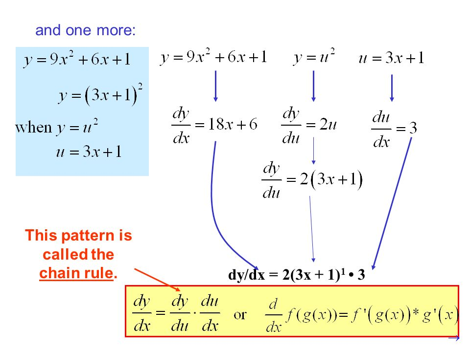 and one more: This pattern is called the chain rule. dy/dx = 2(3x + 1) 1 3