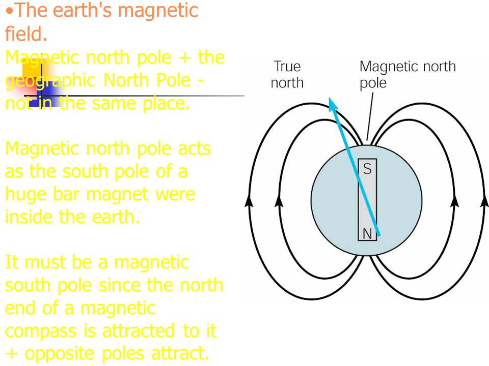 The earth's magnetic field. Magnetic north pole + the geographic North Pole - not in the same place. Magnetic north pole acts as the south pole of a h