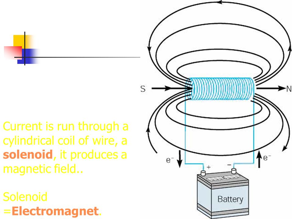 Current is run through a cylindrical coil of wire, a solenoid, it produces a magnetic field.. Solenoid =Electromagnet.