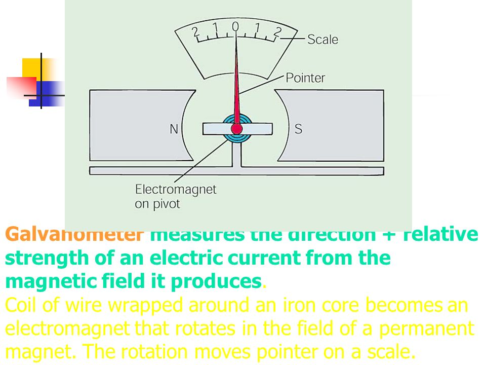 Galvanometer measures the direction + relative strength of an electric current from the magnetic field it produces. Coil of wire wrapped around an iro