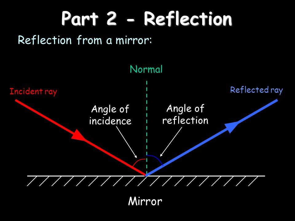 Part 2 - Reflection Reflection from a mirror: Incident ray Normal Reflected ray Angle of incidence Angle of reflection Mirror