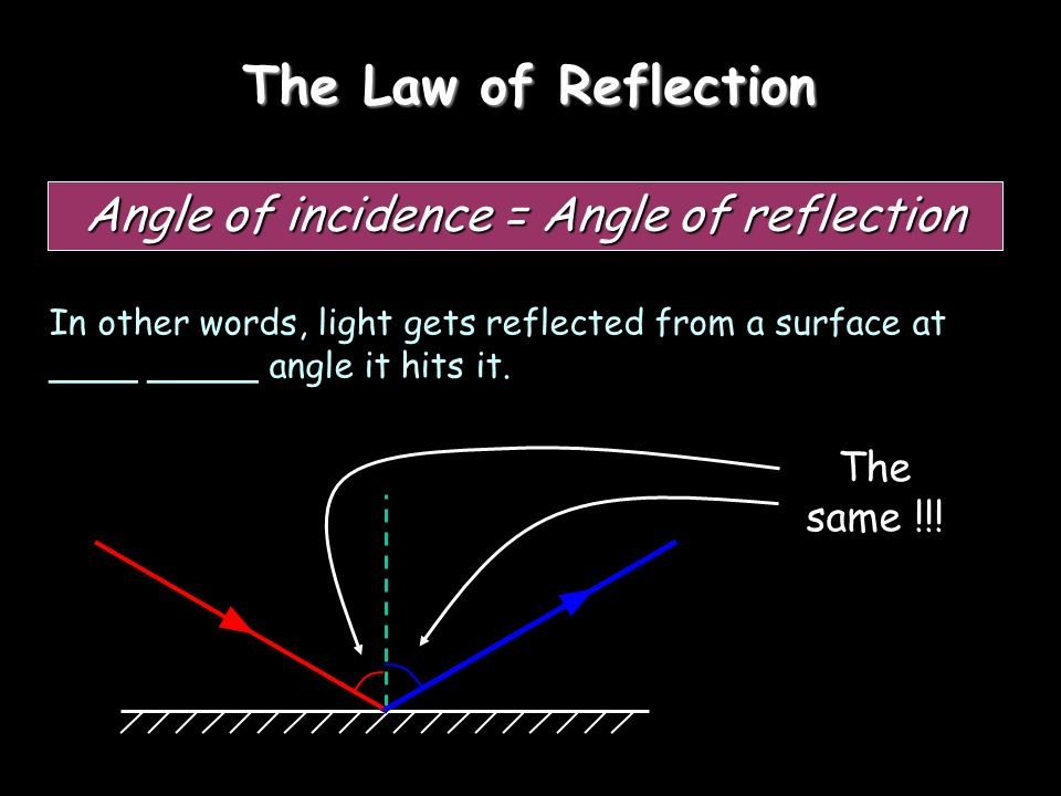The Law of Reflection Angle of incidence = Angle of reflection In other words, light gets reflected from a surface at ____ _____ angle it hits it. The