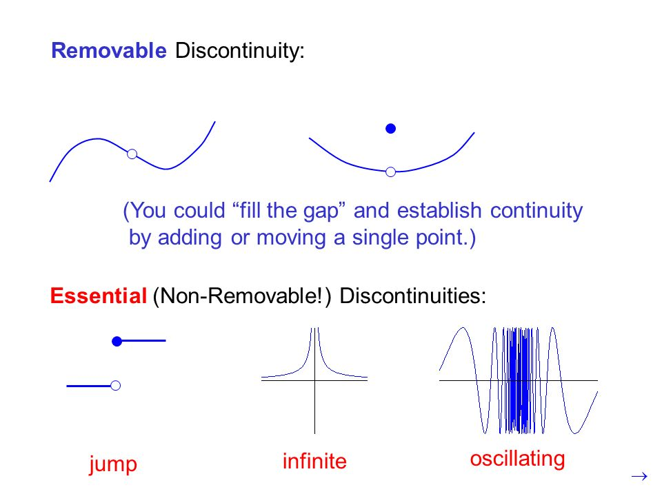 jump infinite oscillating Essential (Non-Removable!) Discontinuities: Removable Discontinuity: (You could fill the gap and establish continuity by add