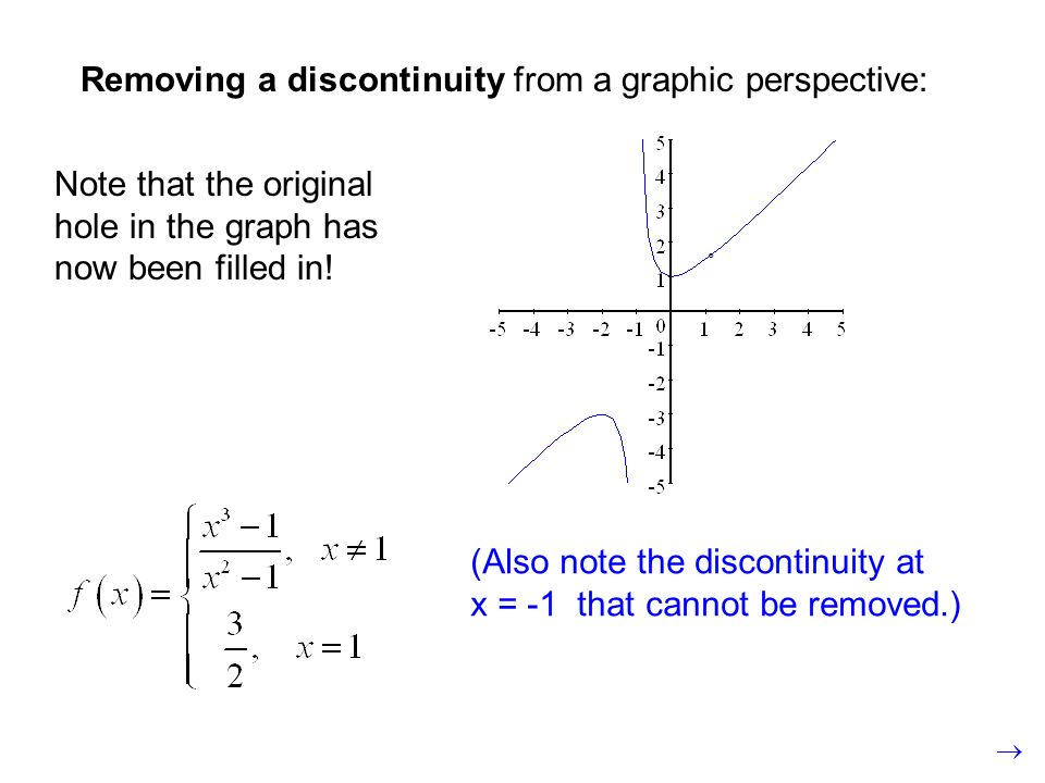 Removing a discontinuity from a graphic perspective: (Also note the discontinuity at x = -1 that cannot be removed.) ° Note that the original hole in the graph has now been filled in!