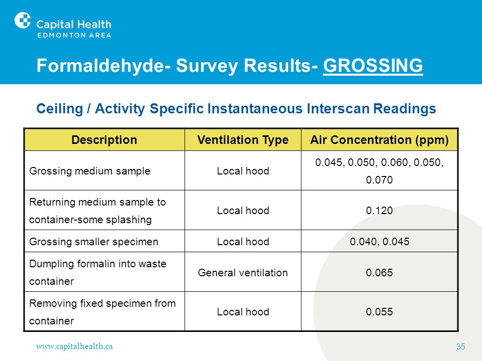 www.capitalhealth.ca 35 Formaldehyde- Survey Results- GROSSING Ceiling / Activity Specific Instantaneous Interscan Readings DescriptionVentilation Typ