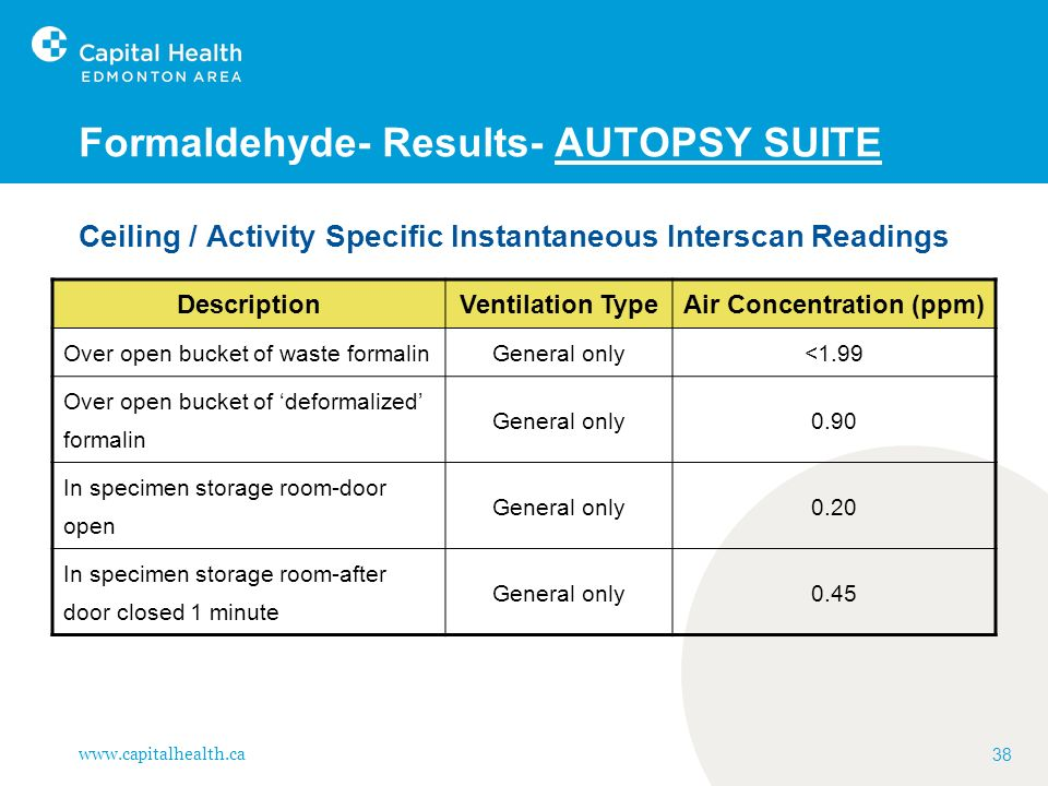 www.capitalhealth.ca 38 Formaldehyde- Results- AUTOPSY SUITE Ceiling / Activity Specific Instantaneous Interscan Readings DescriptionVentilation TypeA