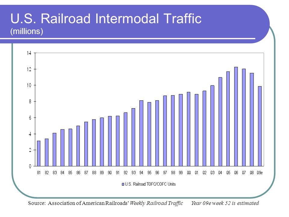 U.S. Railroad Intermodal Traffic (millions) Source: Association of American Railroads Weekly Railroad Traffic Year 09e week 52 is estimated