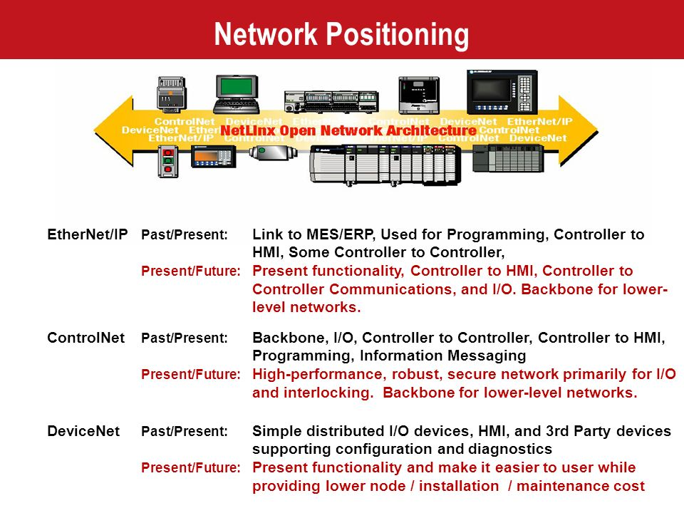Network Positioning EtherNet/IP Past/Present: Link to MES/ERP, Used for Programming, Controller to HMI, Some Controller to Controller, Present/Future: