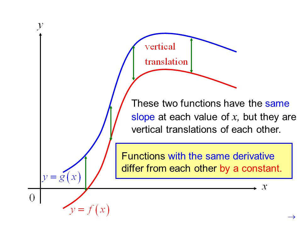 These two functions have the same slope at each value of x, but they are vertical translations of each other.
