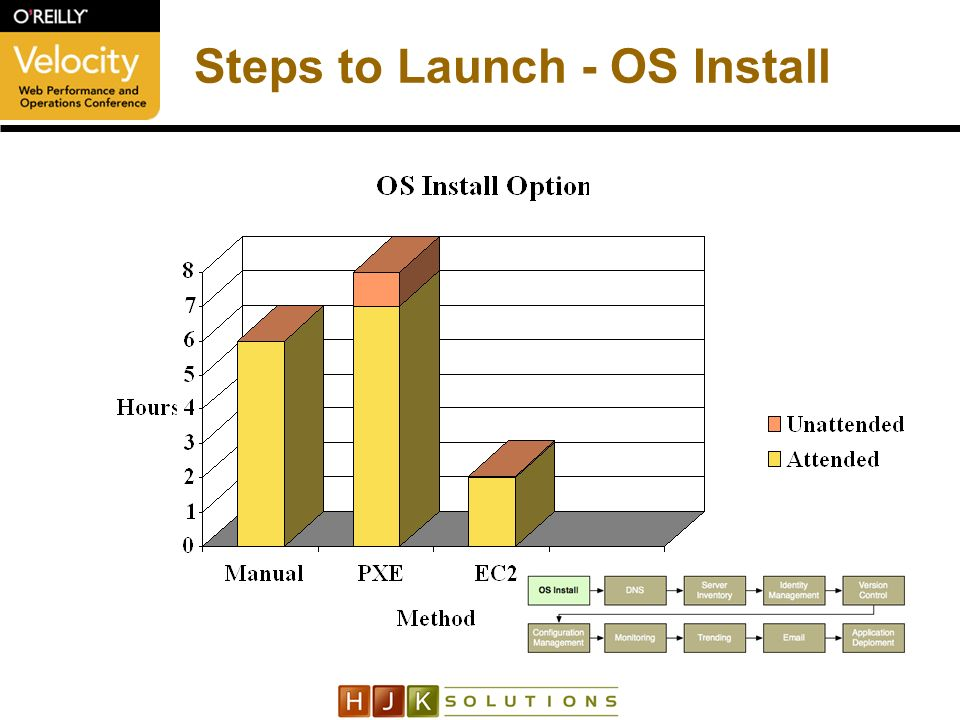 Steps to Launch - OS Install