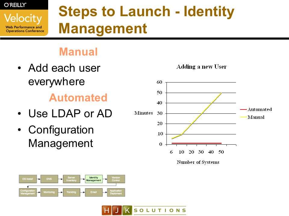 Steps to Launch - Identity Management Manual Add each user everywhere Automated Use LDAP or AD Configuration Management