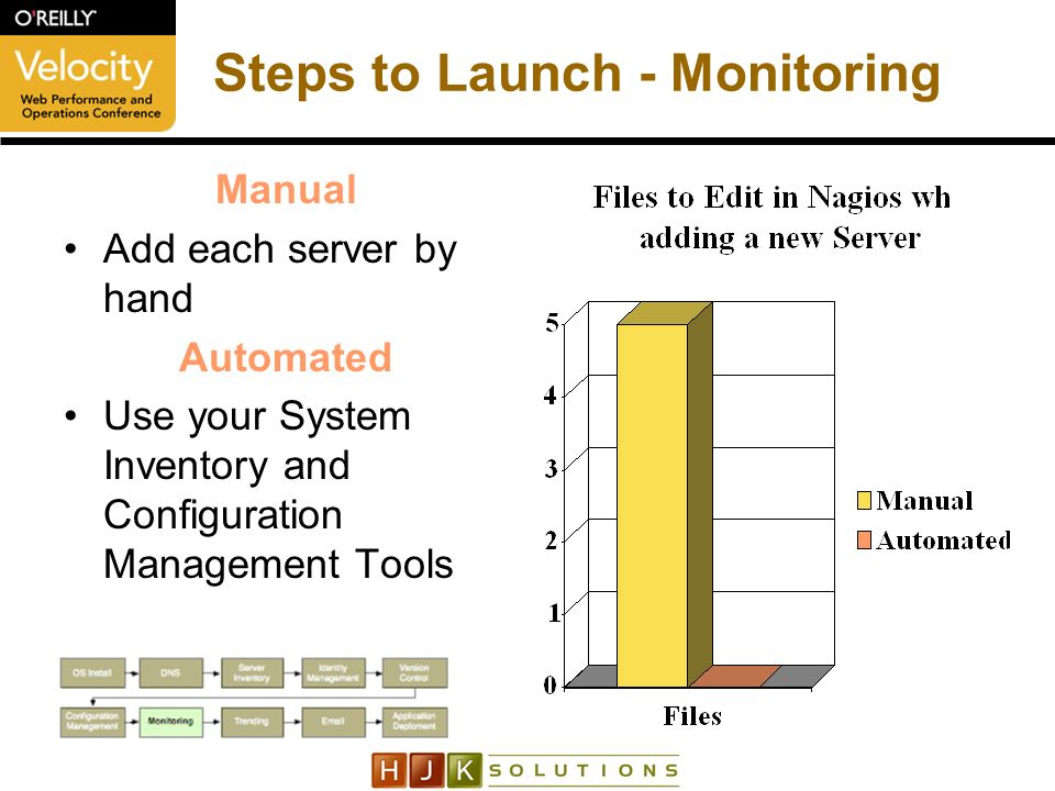 Steps to Launch - Monitoring Manual Add each server by hand Automated Use your System Inventory and Configuration Management Tools
