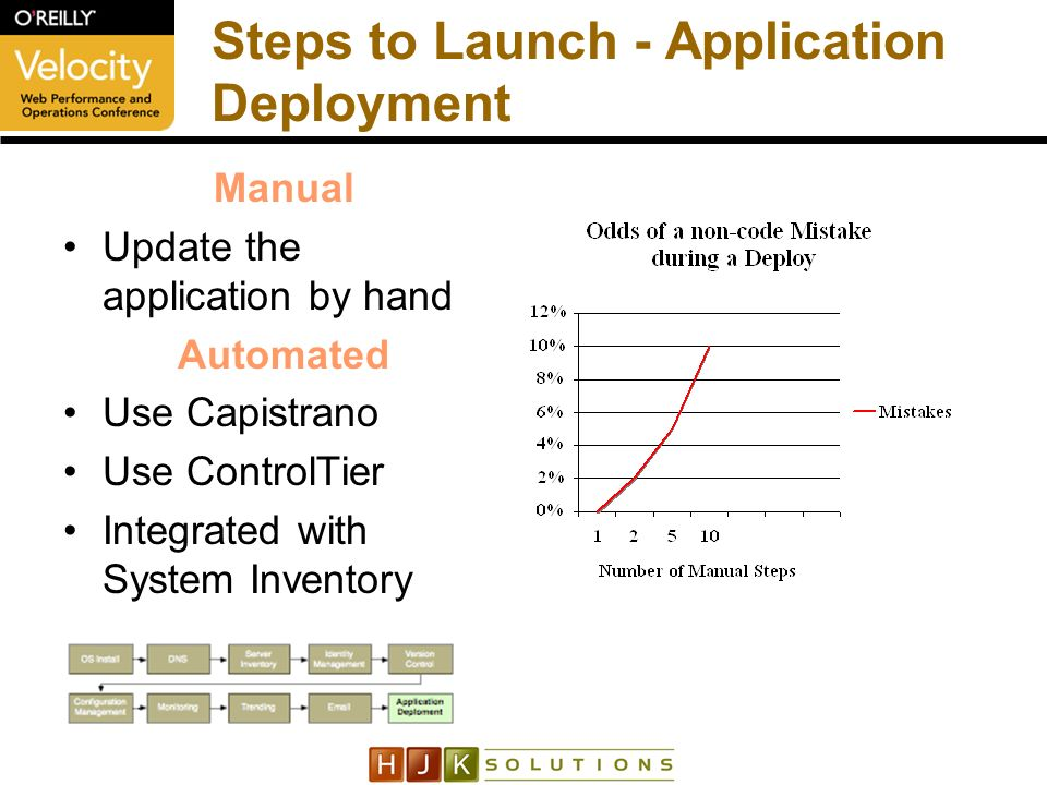 Steps to Launch - Application Deployment Manual Update the application by hand Automated Use Capistrano Use ControlTier Integrated with System Inventory