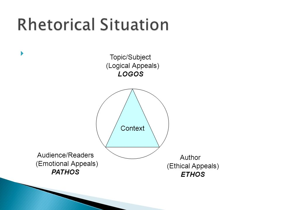 Context Topic/Subject (Logical Appeals) LOGOS Audience/Readers (Emotional Appeals) PATHOS Author (Ethical Appeals) ETHOS