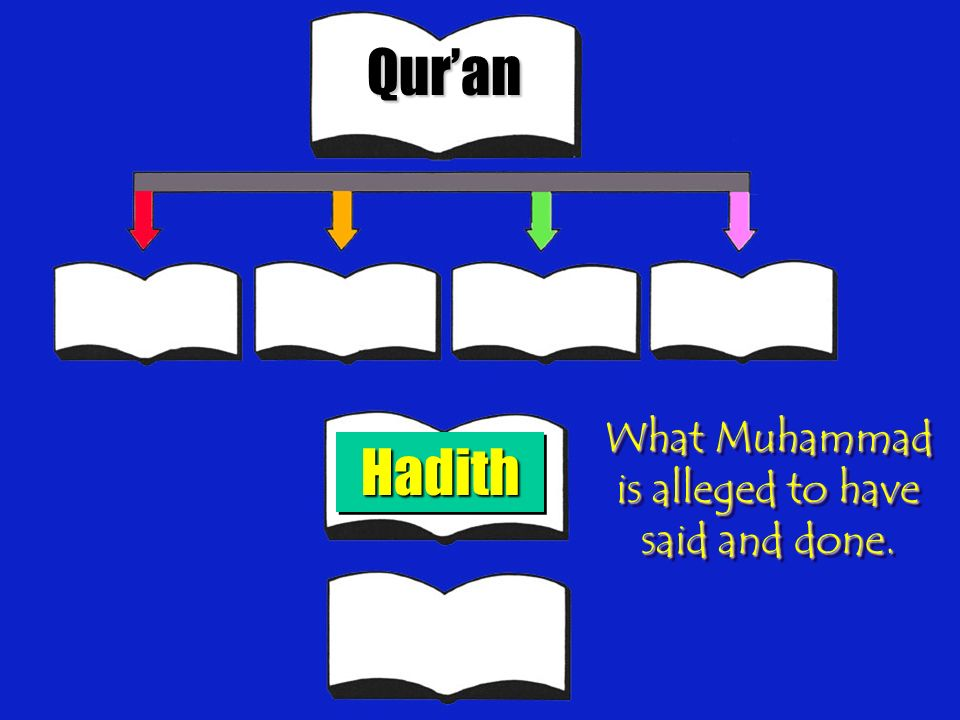 Quran HadithHadith What Muhammad is alleged to have said and done.