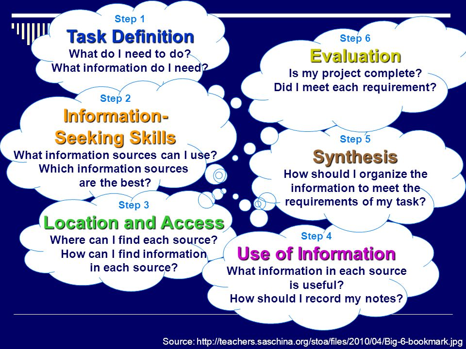The Big6 Step 1 Task Definition What do I need to do? What information do I need? Step 2 Information- Seeking Skills What information sources can I us