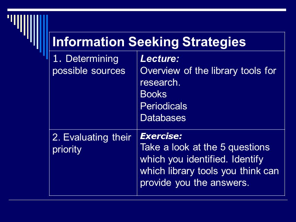 Information Seeking Strategies 1. Determining possible sources Lecture: Overview of the library tools for research. Books Periodicals Databases 2. Eva
