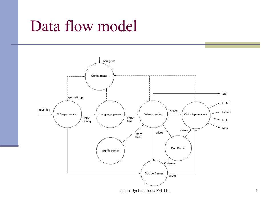 Interra Systems India Pvt. Ltd.6 Data flow model