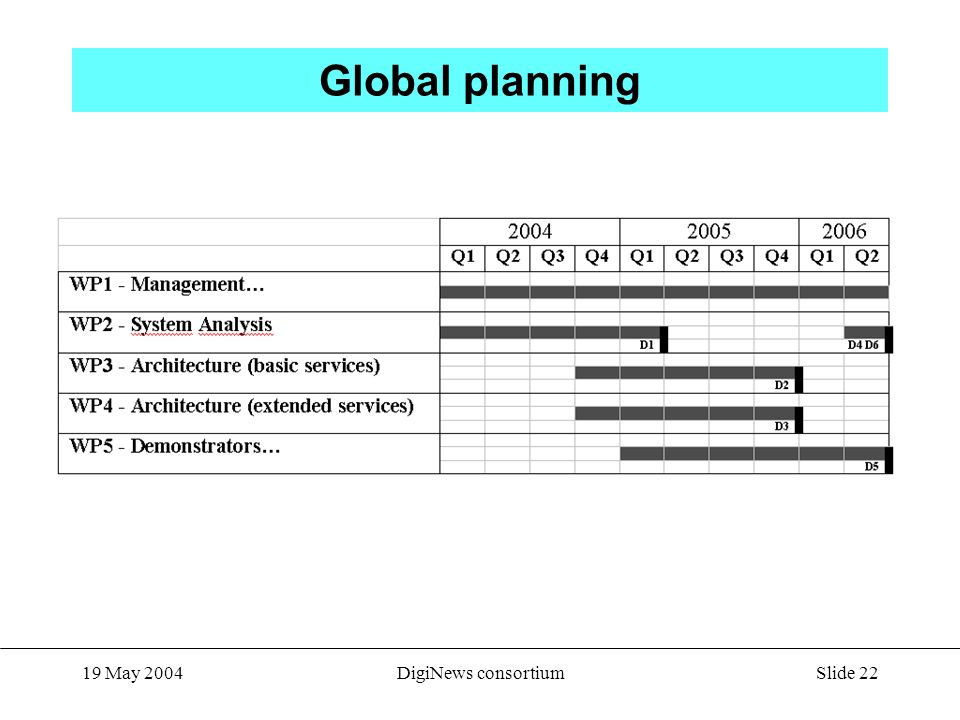 Slide 22 19 May 2004DigiNews consortium Global planning