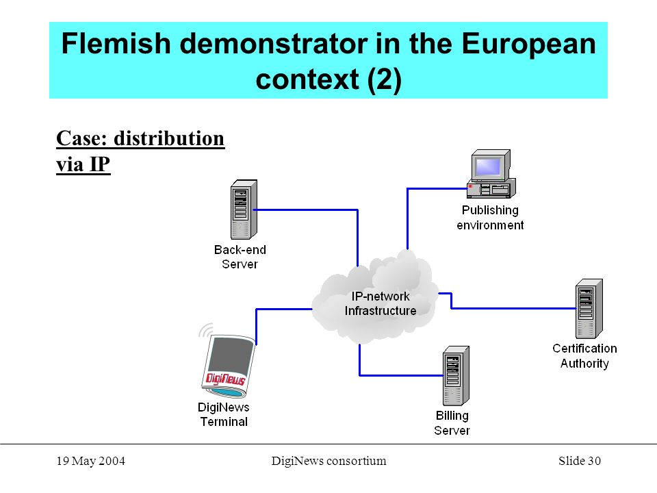 Slide 30 19 May 2004DigiNews consortium Flemish demonstrator in the European context (2) Case: distribution via IP